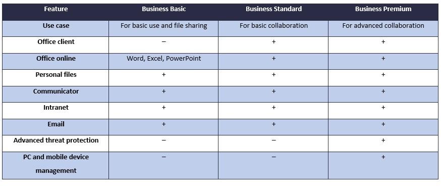 A comparison of O365 Business suites