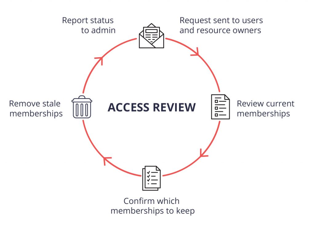 Access review process diagram