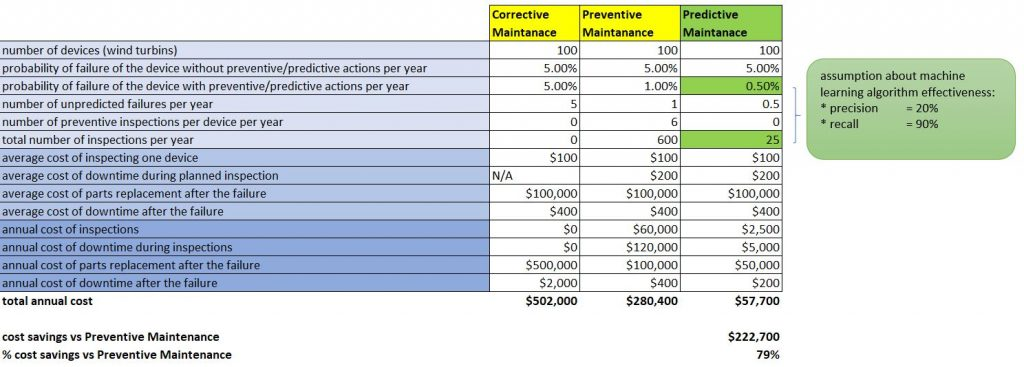 Excel table with cost saving calculations