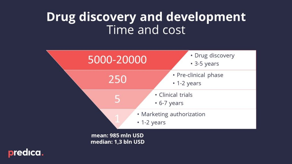 Diagram with cost estimates for drug discovery and development