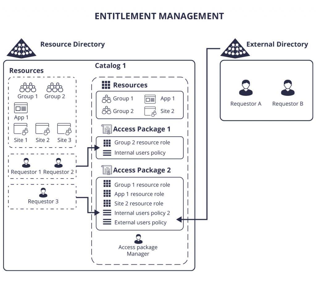 Entitlement Management setup structure