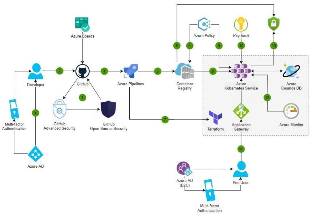 DevSecOps architecture, using Microsoft Azure