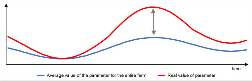 chart illustrating predictive algorithm - cross population