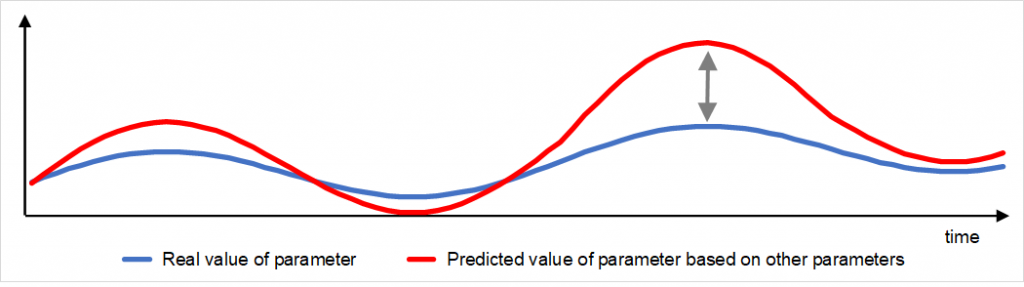 Chart with predictive algorithm Digital Twins