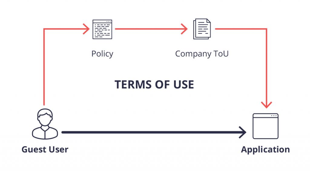 terms of use process diagram