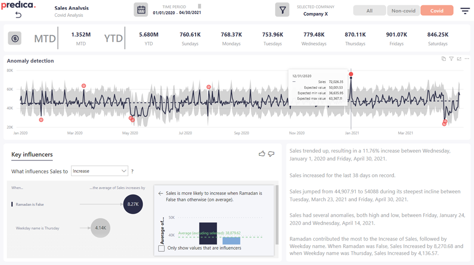 Example report to analyze volume sales using Power BI AI features and find interesting insights.