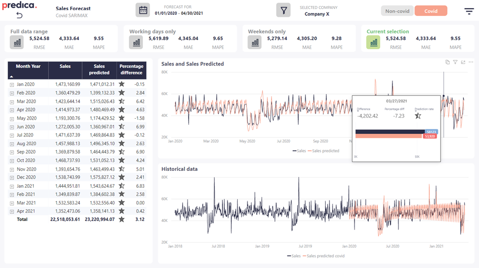 Example report to review and compare model results for different time periods. It features tools for data scientists to optimize model performance.