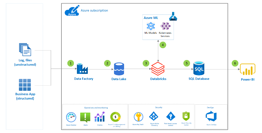 Sales forecasting solution architecture in Azure