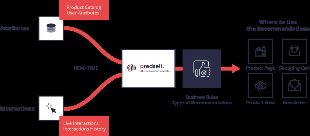 Predsell schema